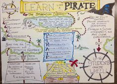 """MindShift auf Twitter: """"Learn like a pirate! A lovely #sketchnote by @AChelchowski based on the book by @PaulSolarz #edchat #elemchat https://t.co/wCF79I7rdF"""""""