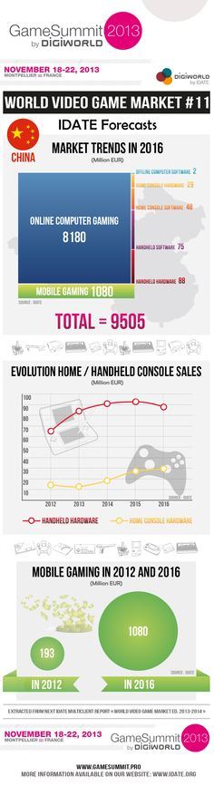 China market trends #Gaming #Videogames #Money