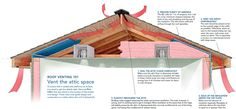 I live in New England where ice dams are a common problem, which is to say improper roof venting is a common problem. Roof-wrecking ice dams aren't the only reason to make sure a roof is properly. Roof Cladding, Roof Trusses, Roof Sheathing, Ridge Vent, Ice Dams, Roof Insulation, Woodworking Courses, Woodworking School, Roof Vents