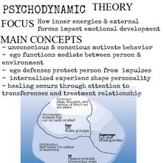 Theories of Human Behavior - Psychodynamic Approach - Freud Social Work Exam, Social Work Practice, School Social Work, Social Work Theories, Social Skills, Psychology Notes, Color Psychology, School Psychology, Emotional Development
