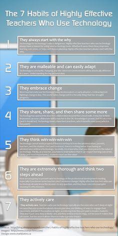 Los 7 hábitos de maestros altamente eficaces que utilizan la tecnología para la Educación. Infografía