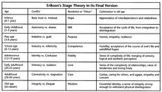 Erickson's Theory of Development