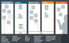 2012 Harvard Business Review Article:  Six Myths of Product Development -- a picture of my favorite tool, a Kanban board!