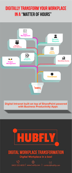 A line of business apps built on top of SharePoint/Office 365 that is built to help run your business more effectively
