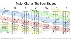 "A Beginner's Ukulele Resource Kit — ""Chord Magic"" - Unleash Your Fretboard with Four..."