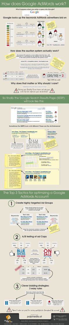 Cómo funciona Google AdWords #infografia #marketing