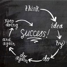 The steps for achieving your goals.