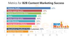 Metrics for B2B Content Marketing Success   #metrics #b2b #content #marketing #success #website #traffic #sales #lead #quality #sales #seo #marketing #inbound #time #subscriber