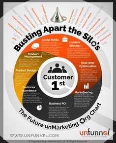 Agile #Marketing: The Org Chart of the Future [#Infographic]    http://unfunnel.com/agile-marketing-org-chart-infographic/