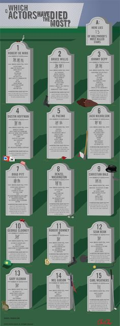 Financial Flops of The Silver Screen (Infographie) Pop Culture Trivia, Sean Bean, Dustin Hoffman, One Hundred Years, Christian Bale, Bruce Willis, Jack Nicholson, Life And Death, George Clooney