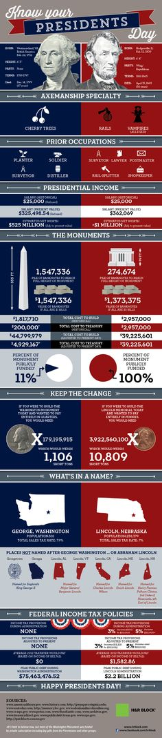 President's Day Trivia: A few facts about Washington and Lincoln Infographic | The Momiverse | George Washington, Abraham Lincoln, Presidents Day, Presidents'
