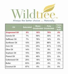 More reasons to use Wildtree grapeseed oil! I just did a tasting party with this company and it was absolutely amazing! I immediately booked my freezer meal party and am so ever excited to share this with my girlfriends and family!