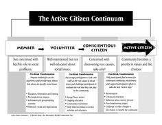 Active Citizenship from the Alternative Break Connection | Volunteer Resource Center