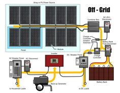 Off the Grid Solar Panel System (Mono-Crystalline Solar Panel, 200-Watt ) with Back-up Generator