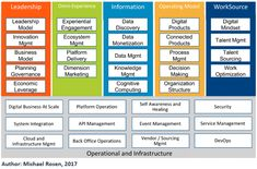 """Read this whitepaper entitled """"Digital Transformation: New Realities Require New Architecture"""" written by Michael Rosen and Daniel Lambert Business Architecture, New Architecture, Michael Rosen, Operating Model, Experiential, Discovery, Leadership, Innovation, Knowledge"""