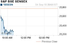 BSE Sensex down over 500 points | Nifty index below 7700 | Free Stock Tips India