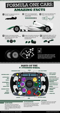 This infographic gives you some of the most amazing facts re Formula One.  Get into the groove of open wheel auto racing by getting to know the basics of F1 cars and anything trivial about Grand Prix.