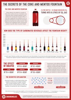 The Secrets of the Coke and Mentos Fountain