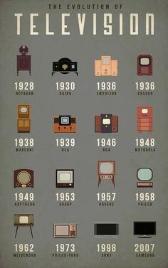 Historia de la tv