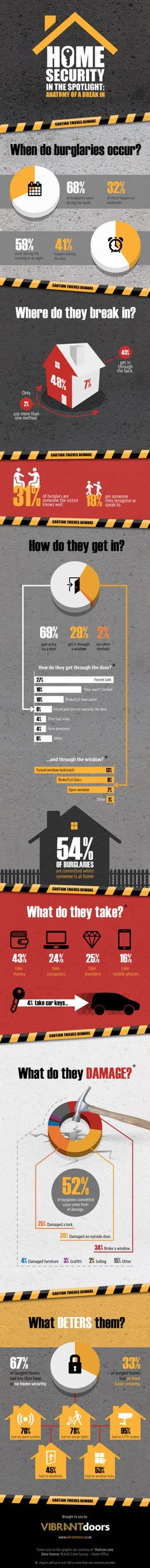 Home Security in the Spotlight  #infographic #HomeSecurity