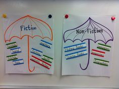 """Thanks again Pinterest! Took an example from a literary genre anchor chart on here & turned it into a """"sort."""" I laminated the umbrellas & the sub-genres that fall under each """"Fiction"""" & """"non-fiction"""" & added VELCRO.  Ill have the students """"sort"""" through the sub genres & Velcro to the proper bigger """"umbrella"""" genre."""" (3rd Grade-Florida)"""