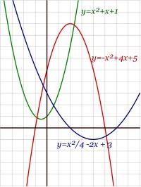 Una función cuadrática o función de segundo grado es una función polinómica definida por:  f(x) = ax^2 + bx + c con a distinto de cero   Las gráficas de estas funciones corresponden a parábolas.