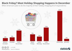 Expert Tips to Help Small Businesses Maximize Holiday Retail Sales Business Marketing, Internet Marketing, Online Marketing Strategies, Holiday Sales, Have Time, Retail, Messages, How To Plan, Small Businesses