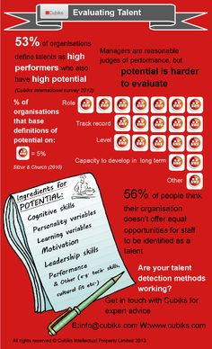 Neat infographic on evaluating talent