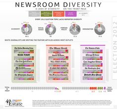 Newsroom Diversity: A look at diversity on the front page