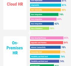 How to Select Cloud HR vs On-Premises HR Software for Your Business Human Resources Jobs, Time Management Tips, Resource Management, Life Cheats, Disruptive Technology, Job Interview Questions, Job Search Tips, Resignation Letter, Team Building Activities