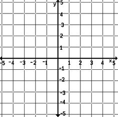 Graphs X And Y Coordinate Plane  Google Search  Algebra Teaching