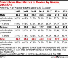 Smartphone User Metrics in Mexico, by Gender, 2013-2019 (millions, % of mobile phone users and % share)