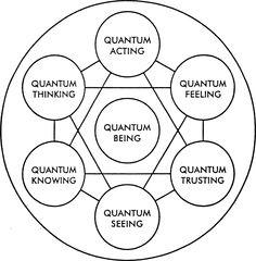 quantum mechanics = 7