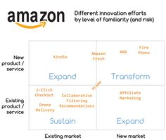 Take a look at your organization's innovation projects. Are you strategically balancing your efforts between the core business and future growth areas? Types Of Innovation, Innovation Models, Corporate Values, New Market, Affiliate Marketing, Core, Stress, Writing, Amazon