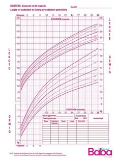 infant growth charts girls