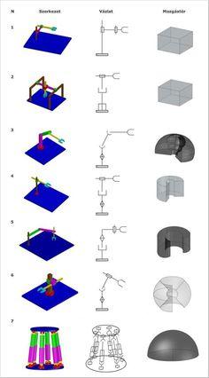Robottechnika | Digitális Tankönyvtár Diy Robot, Robot Arm, Mechanical Engineering, Electrical Engineering, Scara Robot, Robotic Welding, Futuristic Robot, Croup, Industrial Robots