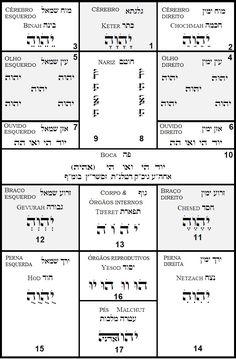 Ardor Essencial: Tikun e Tikun HaNefesh