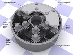 The planetary gear set is the device that produces different gear ratios through the same set of gears. Any planetary gearset has three mai. Mechanical Power, Mechanical Design, Mechanical Engineering, Clever Inventions, Metal Bending Tools, Bathroom Towel Decor, Planetary Gear, Torque Converter, Futuristic Technology