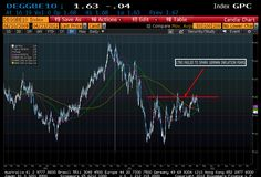 German long term inflation expectations remain anchored.(April 23rd 2012)