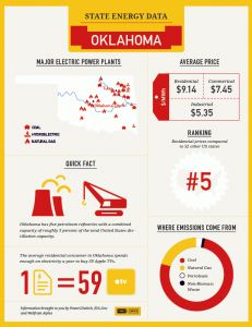 Check out the Sooner State on our US of Energy @Pinterest board... visual fun facts from @Power2Switch!