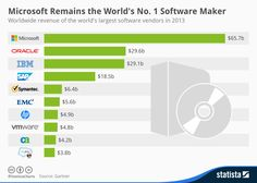 Microsoft remains the World's Nº 1 software maker #infographic