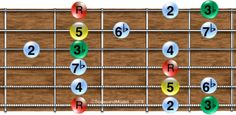 Natural minor scale, All CAGED shapes on detailed fretboard diagrams. Minor Scale, Guitar Patterns, Blues Scale, Guitar Lessons, Playing Guitar, Musical, Diagram, Shapes, Natural