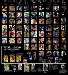 73 años de evolución de Batman #fb vía @israarias