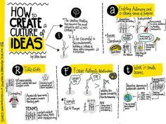 rebe_zuniga How to create a culture of ideas by Peter Arvai Visual Note Taking, Design Thinking Process, Design Process, Human Centered Design, Sketch Notes, Map Sketch, Change Management, Creativity And Innovation, Design Graphique