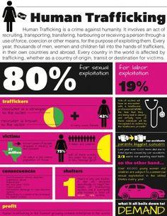 """""""Human Trafficking"""""""