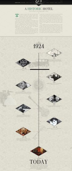 Gramecy Park Hotel timeline - designed by canvas.is