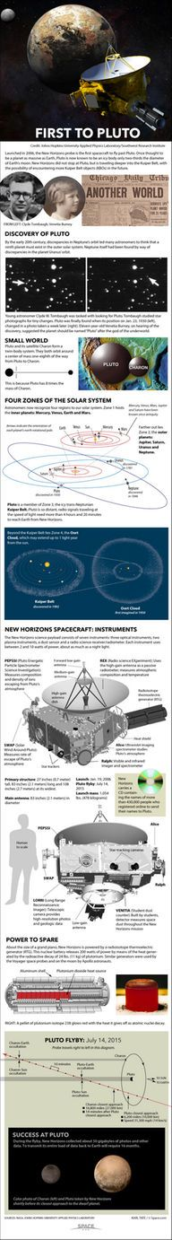 """New Horizons becomes the first probe to explore Pluto in mid-2015. <a href=""""http://www.space.com/27989-new-horizons-pluto-mission-explained-infographic.html"""">See how the New Horizons mission to Pluto works in our full infographic here</a>."""