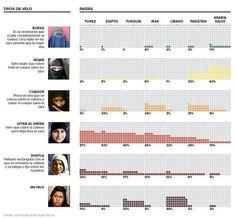 El hiyab, código islámico de vestimenta femenina, genera en el mundo occidental polémica y controversia; no obstante, sus raíces culturales, religiosas y sociales, así como los diferentes tipos de prendas y su significado, constituyen todavía toda una incógnita para una gran mayoría.