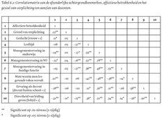 Onderwijsgrafiek #255 - Management in VO niet vervreemd van docenten