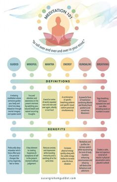 Meditation 101 Infographic. Created by SusanGrahamGuddat.com #meditation, #energy, #yoga, #breathing